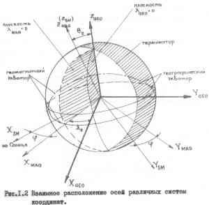 Взаимное расположение осей различных систем координат