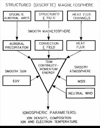 Рис. 1.1. Входные параметры модели USU TDIM (из Sojka, 1989)