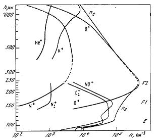 Профиль электронной концентрации